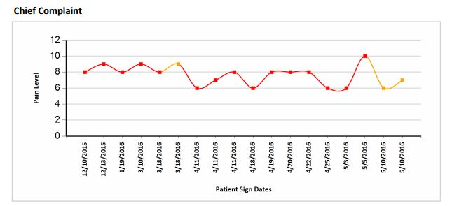 Graph pain from the chief copmlainf for patients are prompted to complete with their patient reminders.